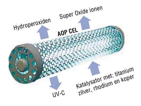 Werking van induct uv luchtreiniging met AOP technologie